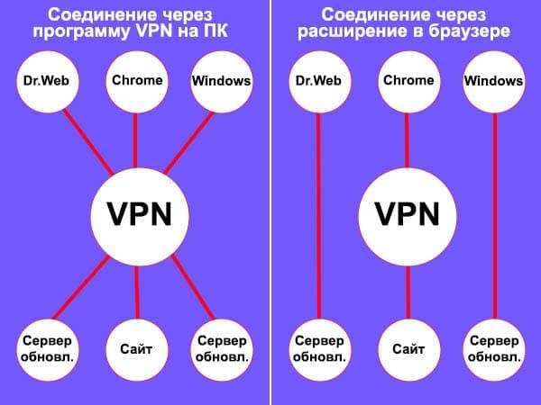 Как выбрать VPN расширение для браузера Google Chrome
