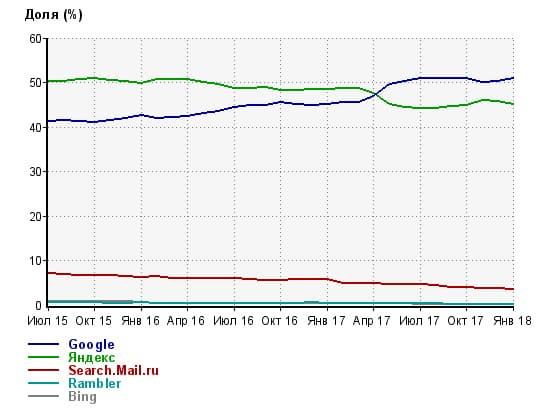 Статистика Liveinternet по переходам из поисковых систем