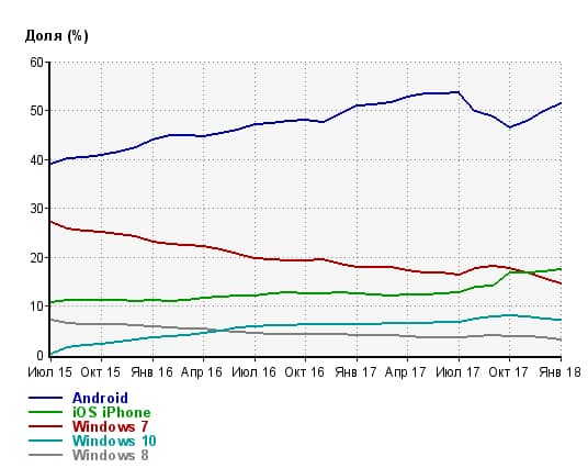 Статистика Liveinternet по версиям операционных систем